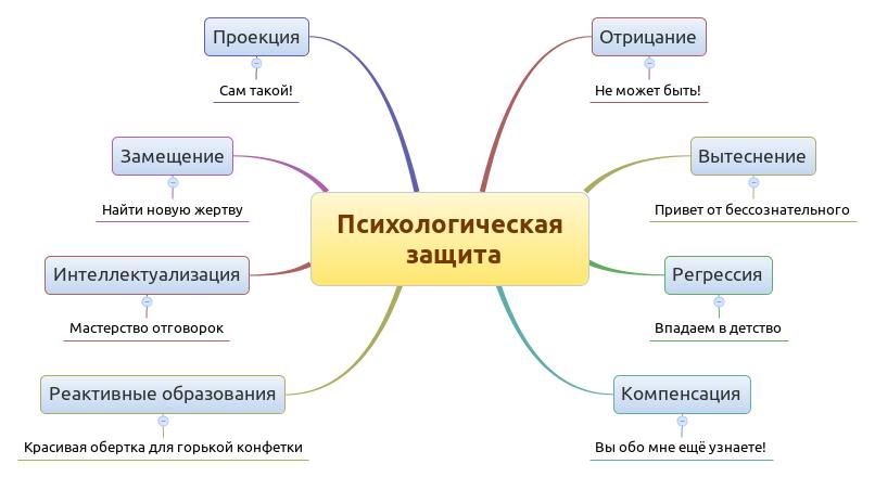Механизмы психологической защиты. Схема.