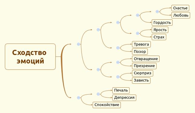 Иерархическая структура сходства телесных топографий, связанных со словами-эмоциями