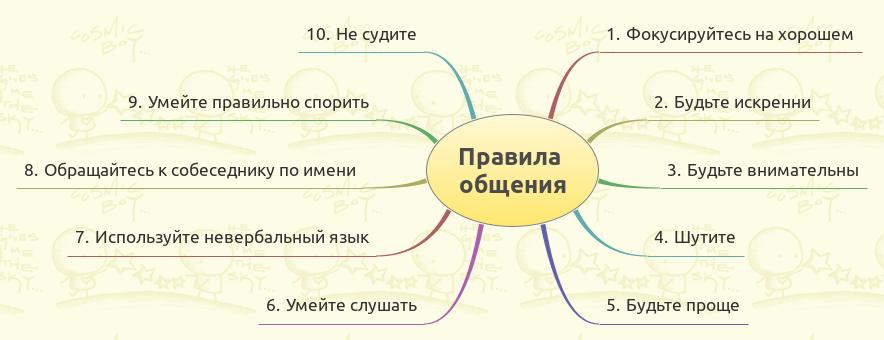 10 правил общения. Схема